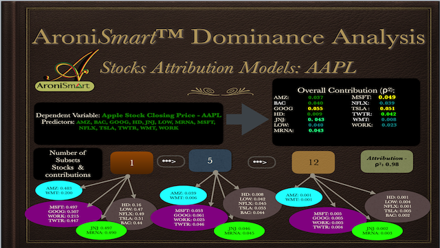 AroniSmartIntelligence Dominance Analysis of Apple Close Price Series